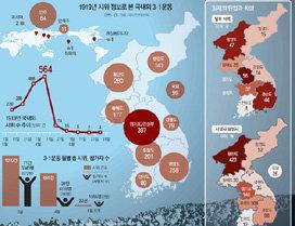 """3개조 나눠 경성시내 진격…3000여명 2시간동안 """"독립 만세"""""""