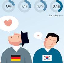 [박성연의 트렌드 읽기]돈(錢)에 좌우되는 한국인의 즐거움