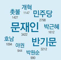 [윤희웅의 SNS 민심]정권 교체 vs 정치 교체, 어디에 더 반응할까