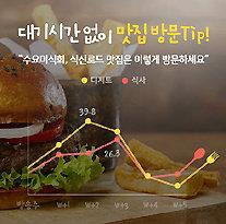 [이슈&트렌드/주애진]맛집의 심리학