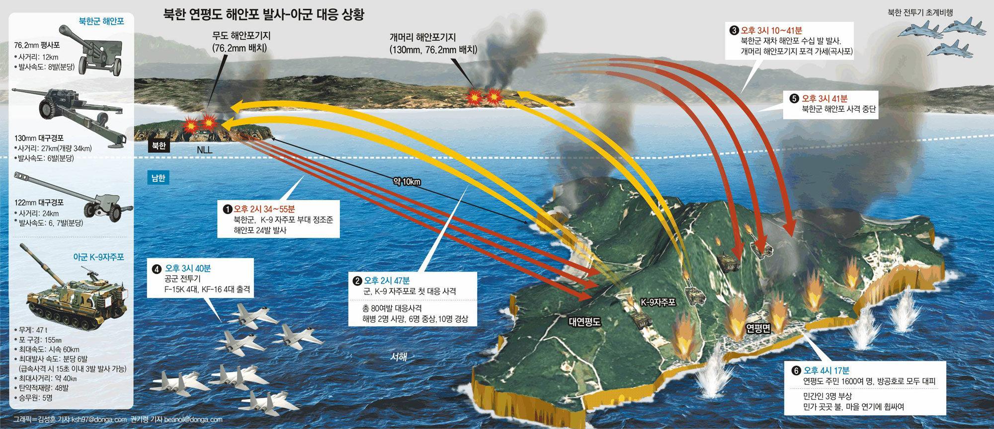 [北, 연평도 포격 도발]北포격-南대응 재구성 : 뉴스 : 동아닷컴