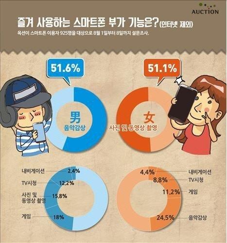 남녀 간 스마트폰 선호 기능, 크게 달라… 1위는?