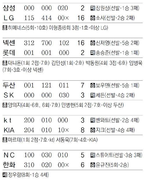 [오늘의 장면/5월12일]'눈물의 투수' LG 이형종, 타자 전향 데뷔 첫 홈런