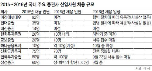 '칼바람' 증권사, 신입공채 30% 급감
