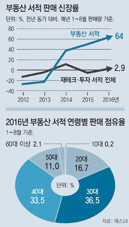 [토요경제]불안한 고용환경에… 청춘들 부동산 시장 '열공'