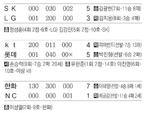 [오늘의 장면/10월01일]5위 목마른 SK, 에이스 김광현 구원투수 승부수