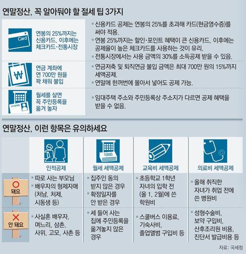 고액기부·중소기업 신규취업 혜택 늘어…연말정산 달라지는 점 : 뉴스 : 동아닷컴