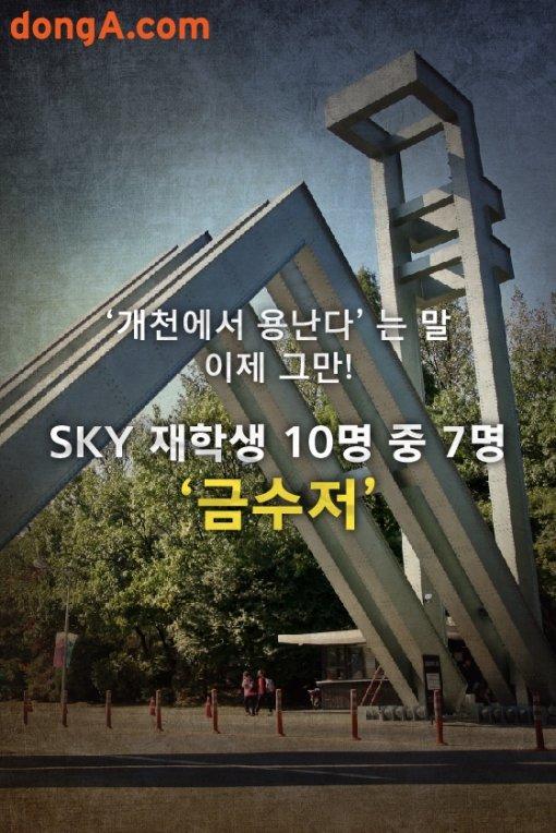 [카드뉴스]개천에서 용난다? SKY 10명 중 7명 '금수저'