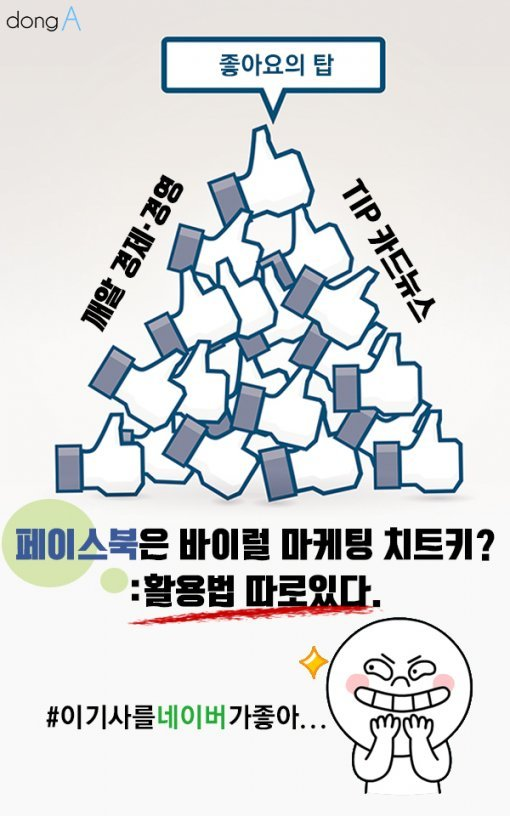 [카드뉴스] 페이스북은 바이럴 마케팅 치트키?…활용법은 따로 있다