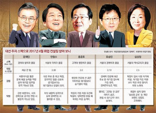대선후보들 지금 취업 도전한다면? 스펙 모자라 쉽지 않겠네 : 뉴스 : 동아닷컴