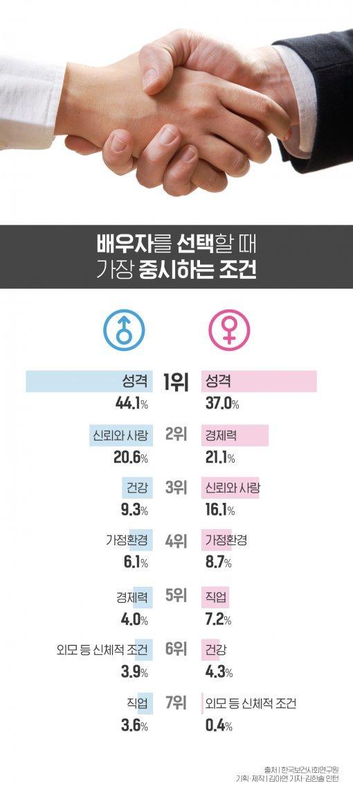 [김아연의 통계뉴스]'배우자 선택' 중요 조건 1위 성격, 2위는?