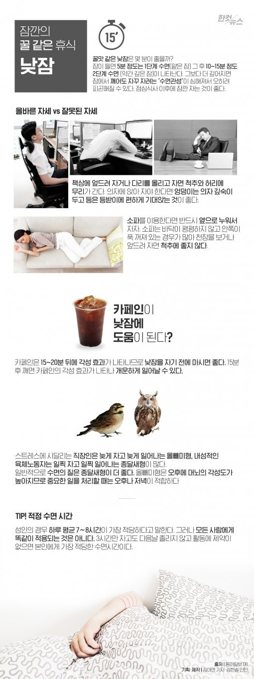 [한컷뉴스] '낮잠의 비밀', 약 혹은 독이 된다?