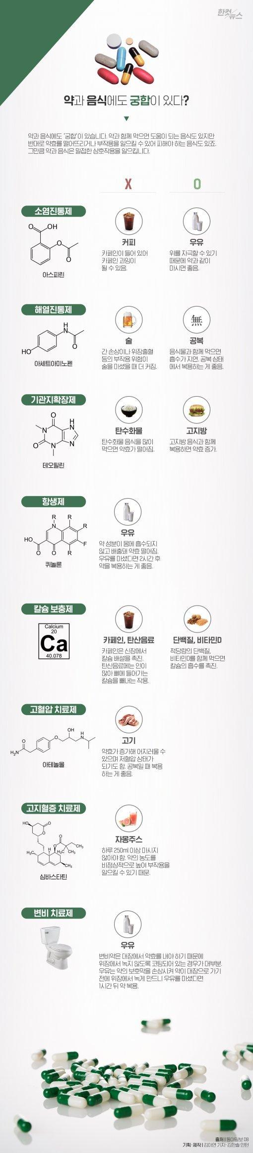 [한컷뉴스] 약과 음식에도 궁합이 있다?