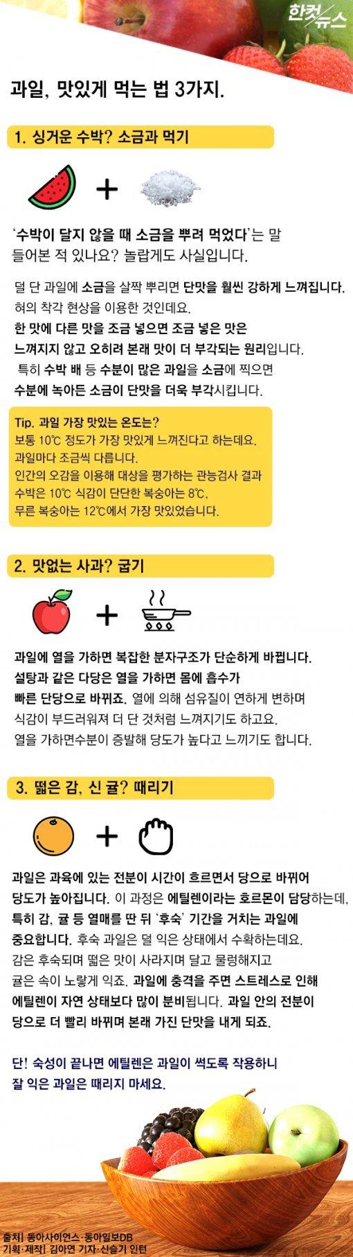 [한컷뉴스] 맛없는 수박, 소금과 함께 먹어라?