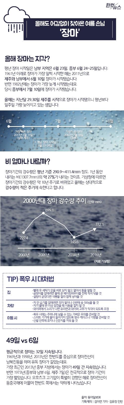 [한컷뉴스]올해 장마, 늦게 시작해 비는 덜 온다?