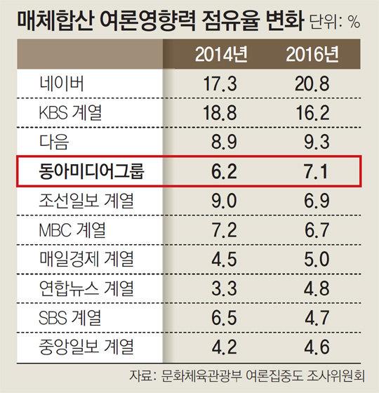 Image result for 매체합산 여론영향력