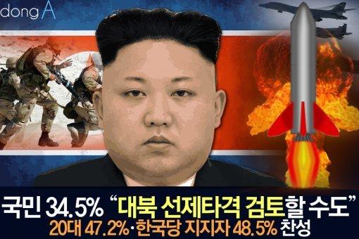 """[카드뉴스]국민 34.5% """"대북 선제타격 검토할 수도"""""""