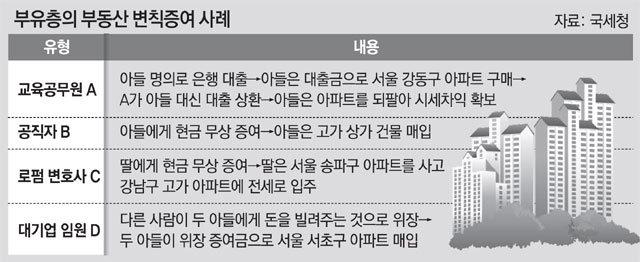 증여세 삼킨 금수저들 '부의 대물림'