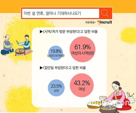 """전업주부 4명중 1명 """"설연휴 없는게 낫다"""" …시댁 방문시 스트레스 3배↑"""