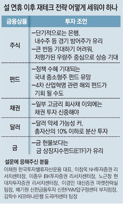 """""""경기 덜타는 은행-통신株 노려라"""""""