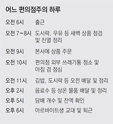 """편의점주 80% """"설 연휴 쉬고 싶지만…"""""""