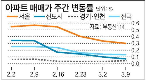 서울 재건축 오름세 주춤… 지난주 0.11% 상승 그쳐