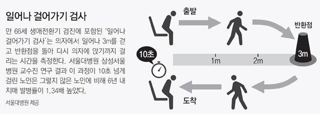 '3m 왕복 걷기' 10초 넘기면 치매 의심해야