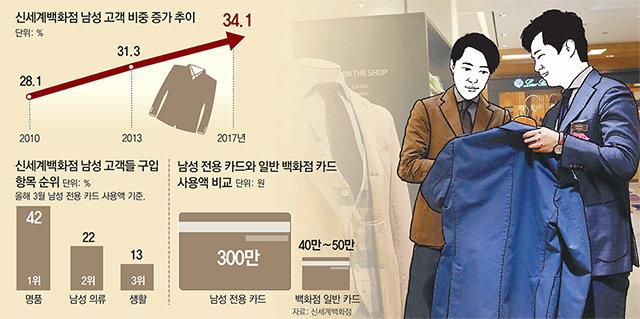 한달 평균 300만원… 백화점 큰손 떠오른 남성