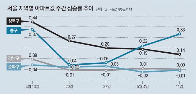 서울 강북 도심 아파트값 '나홀로 활황'