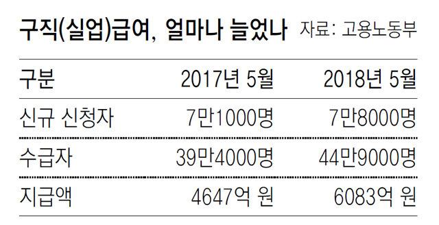 실직자 눈덩이… 5월 구직급여 첫 6000억 넘어