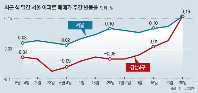 """서울 아파트값 다시 들썩… 정부 """"시장 불안땐 추가 규제대책"""""""