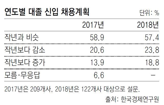 """대기업 19% """"올해 채용 작년보다 늘릴 것"""""""