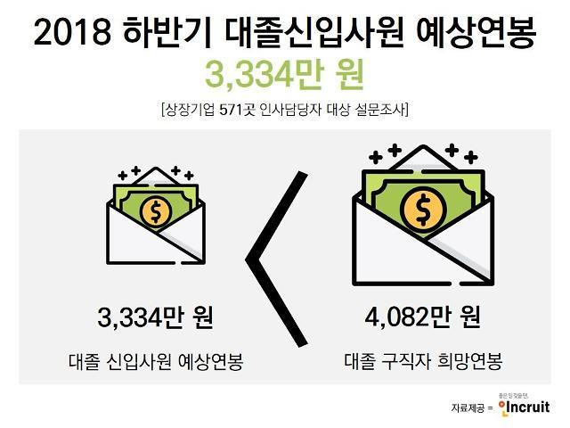 하반기 대졸신입 초봉 3334만원 예상…희망연봉은 얼마?