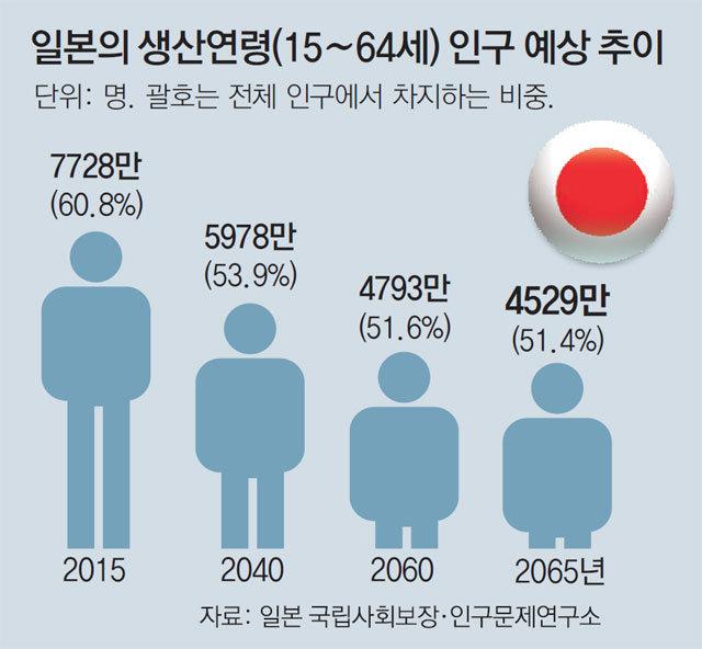 """일손 부족 日 """"70세까지 고용 연장"""""""