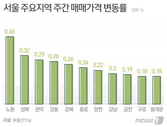 '9·13 효과' 서울집값 안정세 돌입했나…5주 연속 상승세 주춤