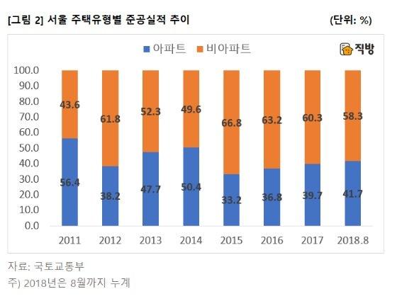 """서울 아파트 준공비중 4년째 50%미만…""""집값불안 야기"""""""