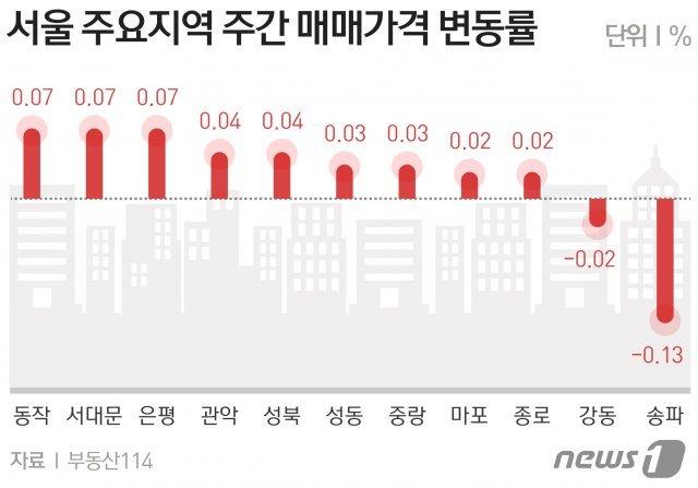 """서울 아파트값 1년10개월 만에 멈췄다…""""매매·전세 모두 보합"""""""