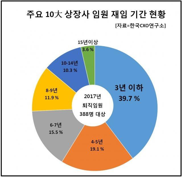 """""""대기업 임원, 55세 이하 퇴진 61.9%…2년차에 많이 물러나"""""""