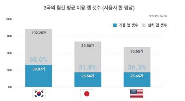 한국인 스마트폰 앱 평균 102개 설치…한·일·미 중 최다