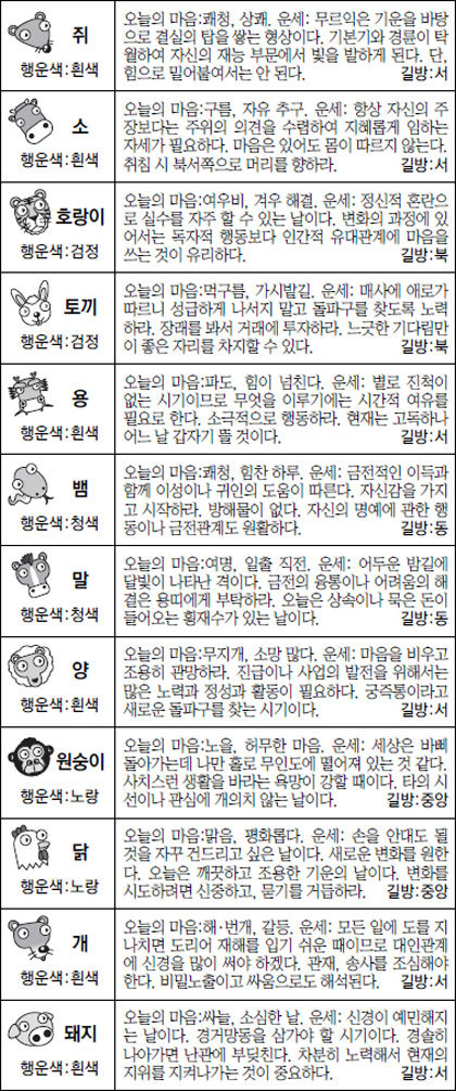 [스포츠동아 오늘의 운세] 2017년 1워 17일 화요일 (음력 12월 20일)