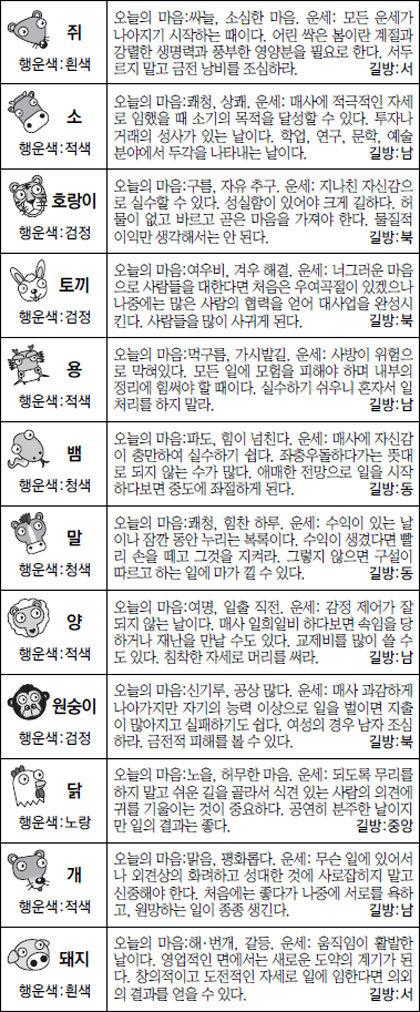 [스포츠동아 오늘의 운세] 2017년 1월 18일 수요일 (음력 12월 21일)