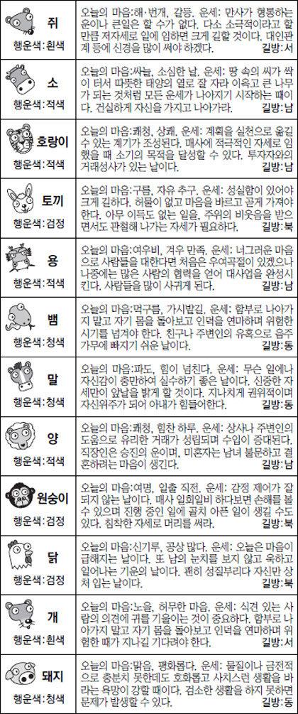 [스포츠동아 오늘의 운세] 2017년 1월 19일 목요일 (12월 22일)