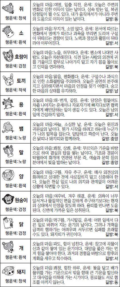 [스포츠동아 오늘의 운세] 2017년 1월 23일 월요일 (음력 12월 26일)