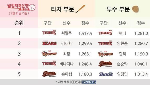9월 2주차 '웰컴저축은행 톱랭킹' KIA 안치홍-LG 소사 활약