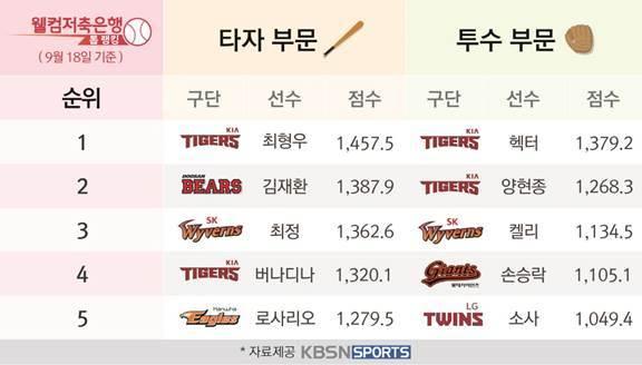 9월 3주차 '웰컴저축은행 톱랭킹' 두산 오재일-SK 다이아몬드 활약