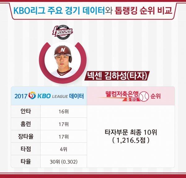 '다음 시즌에 더 기대' 넥센 김하성의 숨은 가치