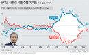 하락세 멈춘 文대통령 지지율, 50%…부동산 강경 대응 영향