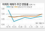 [매매 시황]매매-전세거래 한산… 서울 아파트값 0.02%↓