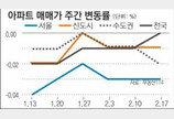 [매매 시황]전세 신도시-수도권 소폭↑… 서울은 보합세