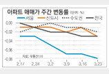 [매매 시황]서울 아파트값 중소형도 하락세… 송파 0.25%↓